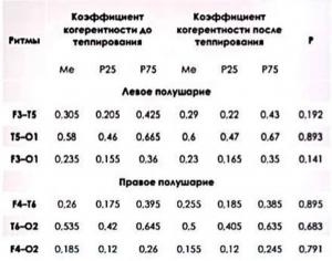 Таблица 6 Сравнительная характеристика акутриполушорной когерентности у моровых добровольцев по бета ритму (открытые глата)