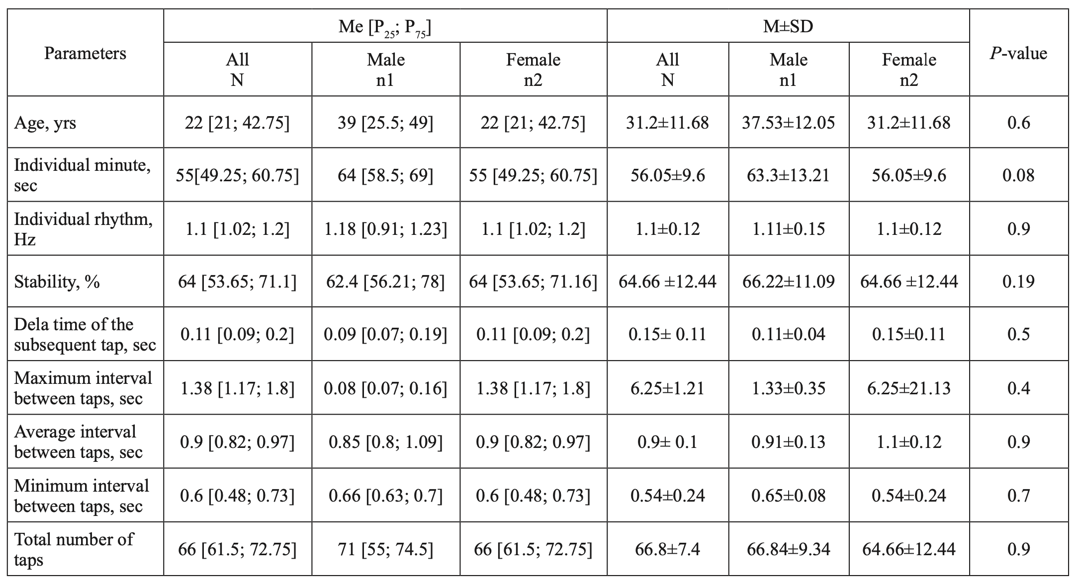 Table 1. Tapping parameters in healthy adults