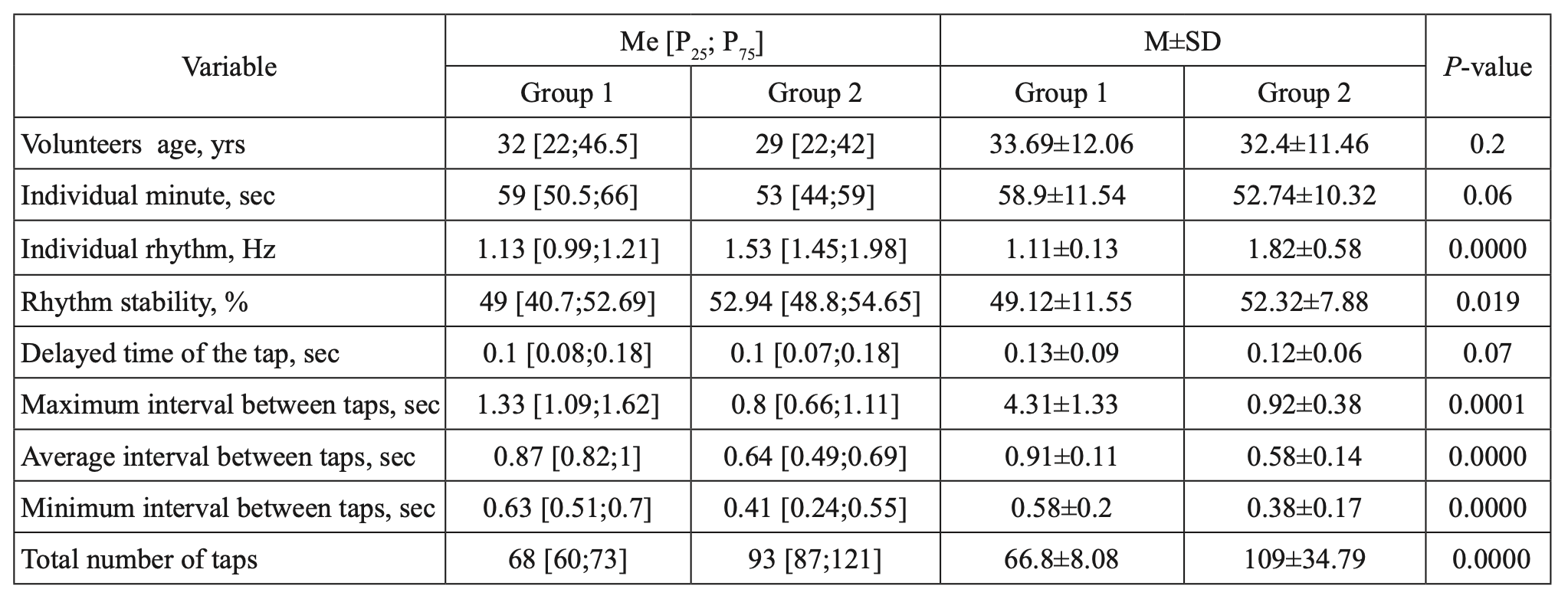 Table 3. Comparison of wrist tapping parameters in Groups 1 and 2