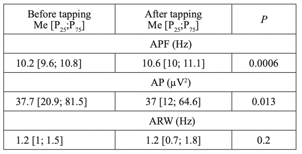 Table 1. Characteristics of alpha rhythm before and after WT in healthy adults (n=51)