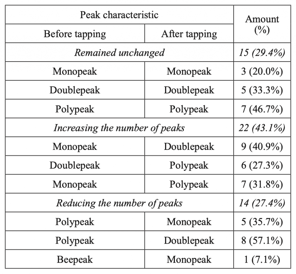 Table 2. Changes in the characteristics of the alpha-rhythm peak in the occipital leads before and after WT in healthy adults (n=51)