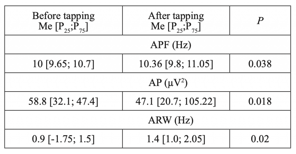 Table 3. Characteristics of alpha rhythm before and after WT in patients with JME (n=20)