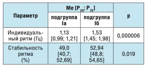 Таблица 1. Сравнение параметров кистевого теппинга у здоровых волонтеров без и с субликлинически выраженной тревогой.