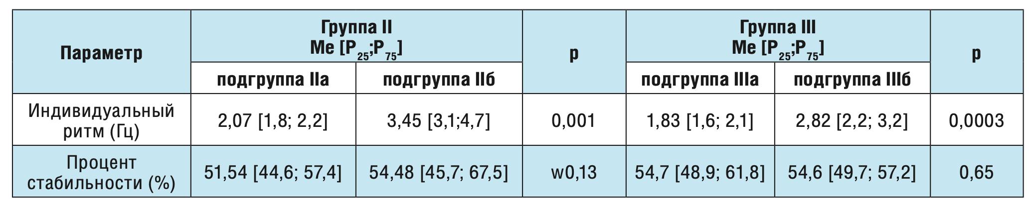 Таблица 2. Сравнение параметров кистевого теппинга у больных с лобно-долевой и височно-долевой постинсультной эпилепсиями.