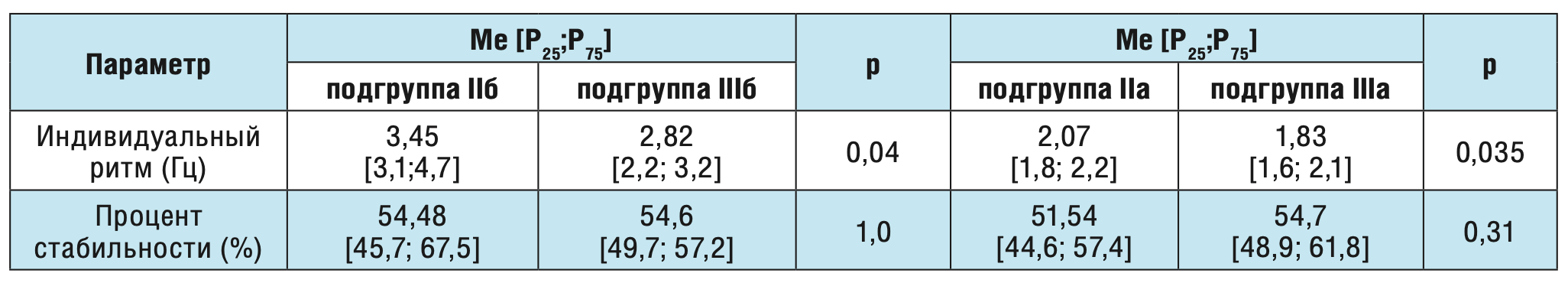 Таблица 3. Сравнительный анализ параметров кистевого теппинга в зависимости от локализации фокуса эпилептиформной активности у пациентов с постинсультной эпилепсией.