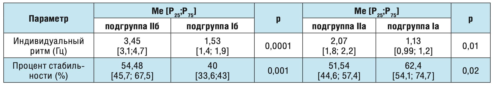 Таблица 4. Сравнение показателей кистевого теппинга у здоровых взрослых волонтеров и больных с постинсультной лобно-долевой эпилепсией в зависимости от уровня тревожности.