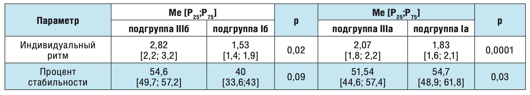 Таблица 5. Сравнение показателей кистевого теппинга у здоровых взрослых волонтеров и больных с постинсультной височно-долевой эпилепсией в зависимости от уровня тревожности.