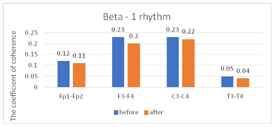 Fig. 2. Main characteristics of IC in healthy volunteers in the beta-1 band: blue column – before WT; orange column – after WT.